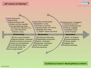 Meetingeffizienz erhöhen